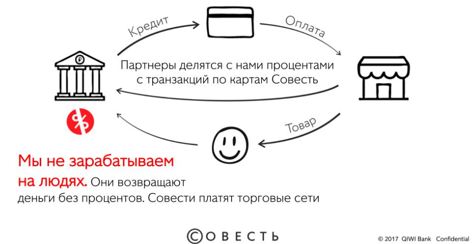 карта совесть