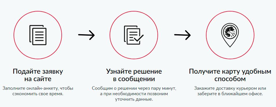оформить кредитную карту русский стандарт